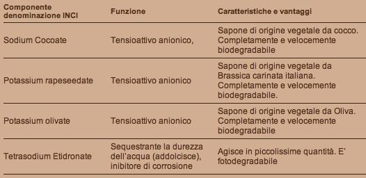 Sapone Marsiglia Solara - ingredienti